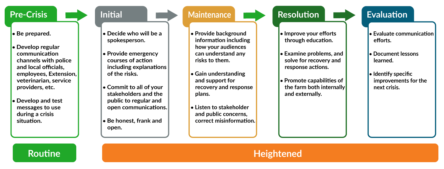 Stages of crisis and risk communication